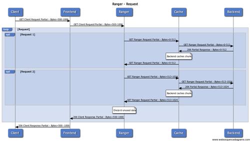 Ranger Diagram